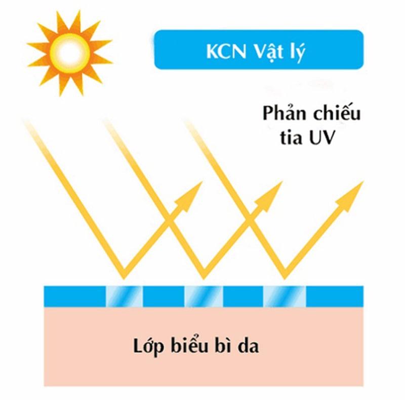 Tính chất của kem chống nắng vật lý