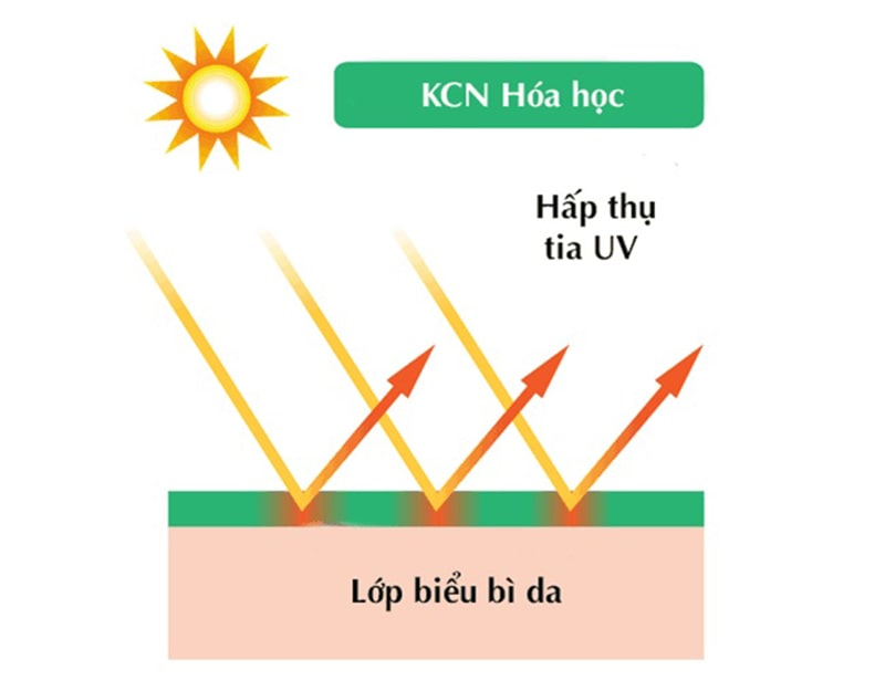 Tính chất của kem chống nắng hóa học